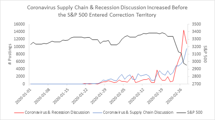 Coronvirus mentions vs Supply Chain vs Recession Discussion across the S&P 500