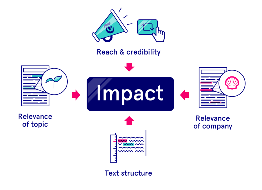 How we measure Reputation - Impact