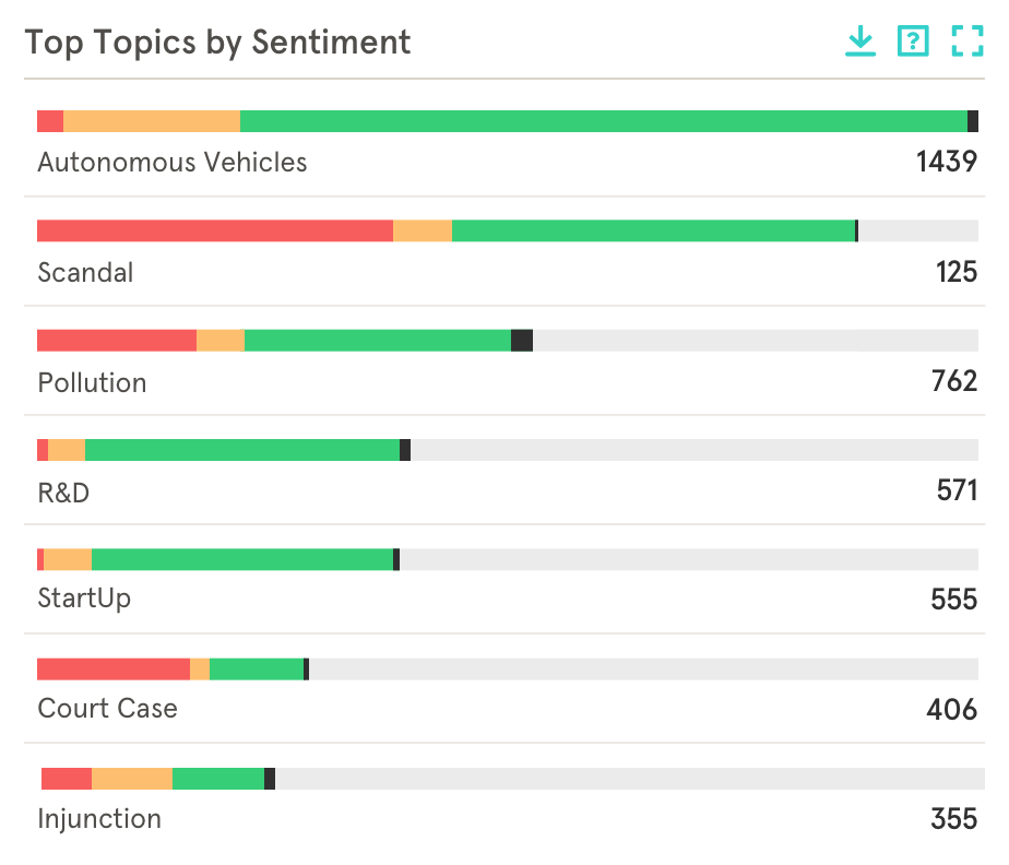 Sentiment analysis by corporate topic and reputation impact